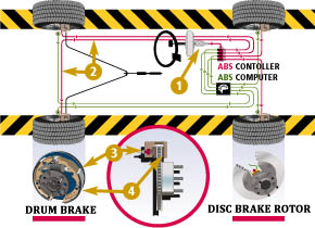 Chicago Brake Service | Norwood Auto Service